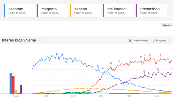eCommerce platforms on Google Trends