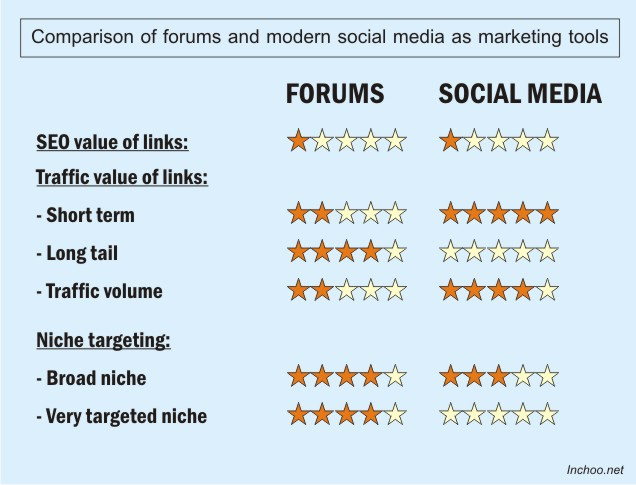 forums_and_social_media