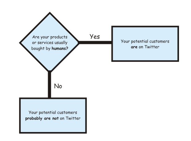 Flowchart that helps you find out if your customers are on Twitter or not