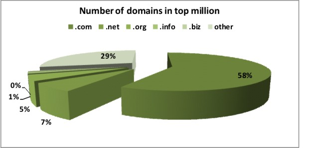top-million-tlds-chart