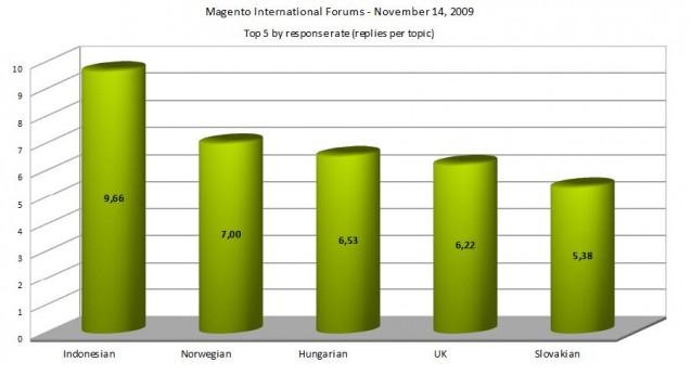 magento-forums-response