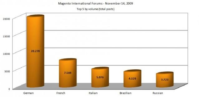 magento-forums-volume