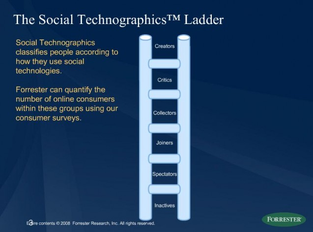 social-technographics-ladder