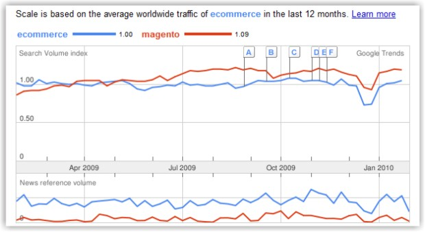 12 months graph of ecommerce vs magento