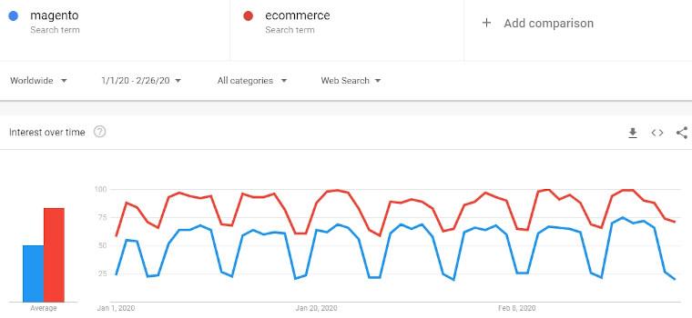 magento vs ecommerce google trends 2020