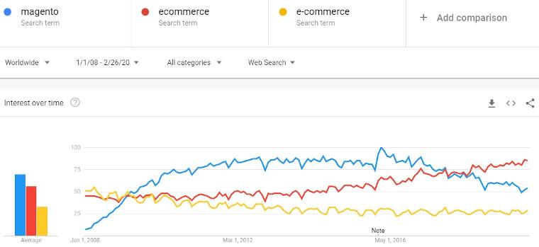 magento vs ecommerce e commerce 2008