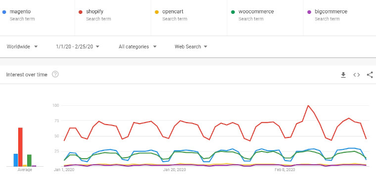 magento vs ecommerce platforms