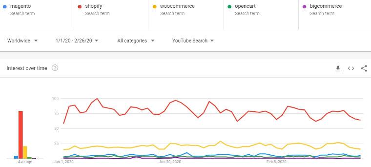 magento vs ecommerce platforms youtube