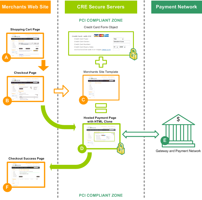 Are Recurring Payments Pci Compliant And How Does Magento Handle