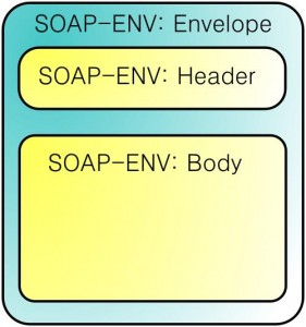 Soap structure