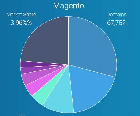 datanyze magento march 2020