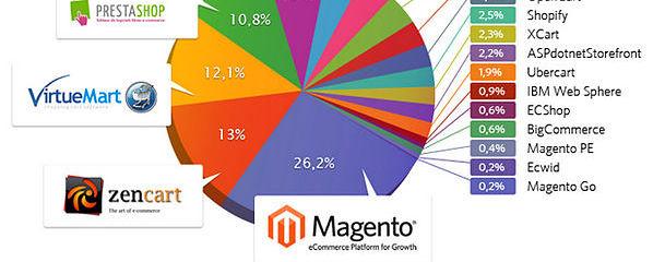 ecommerce-statistics-201209_630