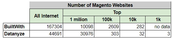 magento number sites ecommerce