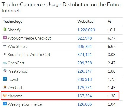 magento websites globally builtwith 1