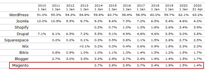 w3tech magento trend