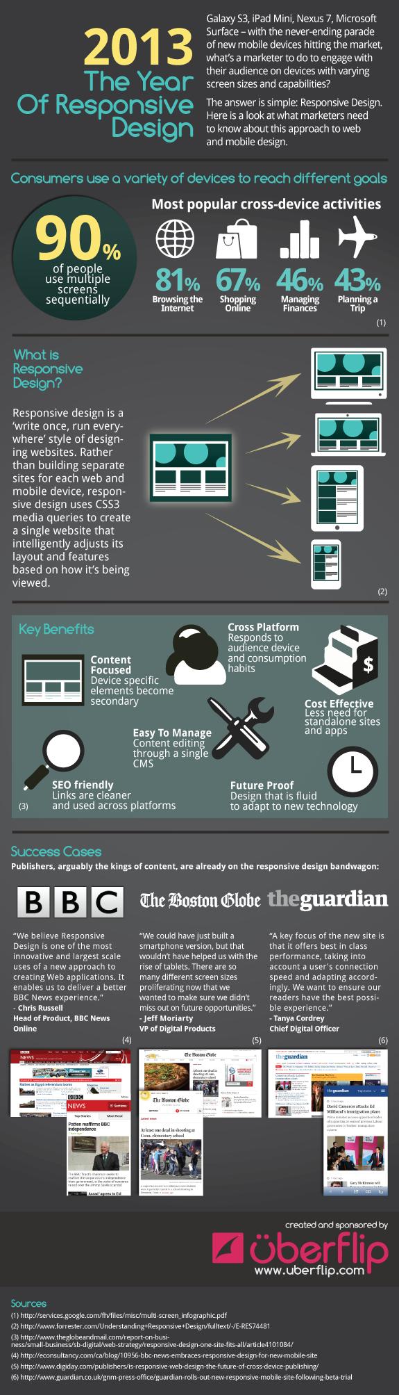 Infographic Responsive Design 2013