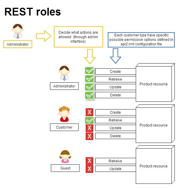 Rest_roles2