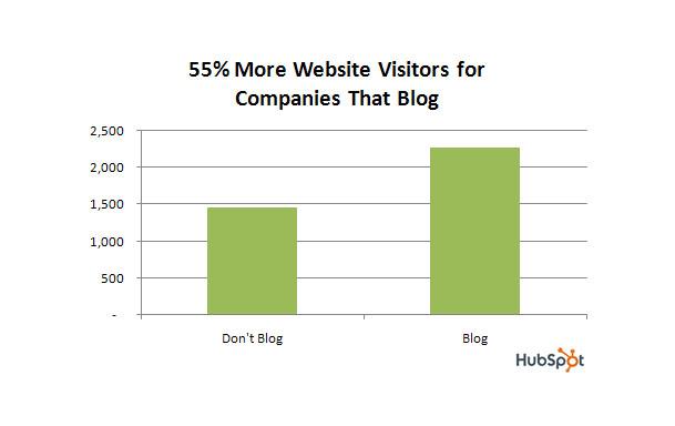 blog_visitors