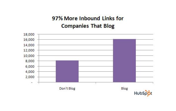 blog_inboundlinks