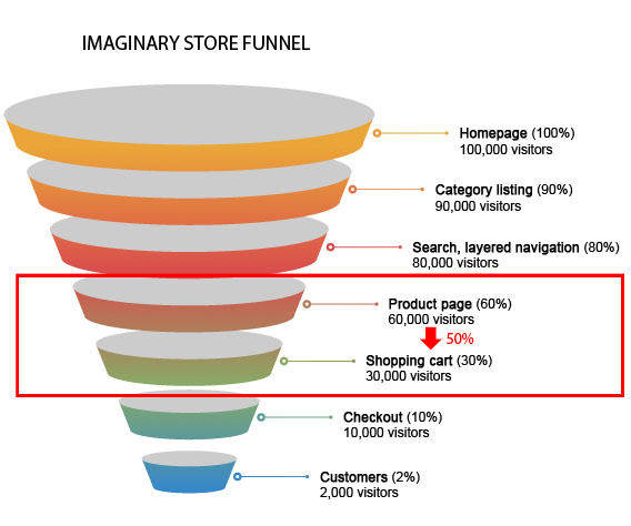 imaginary-store-funnel