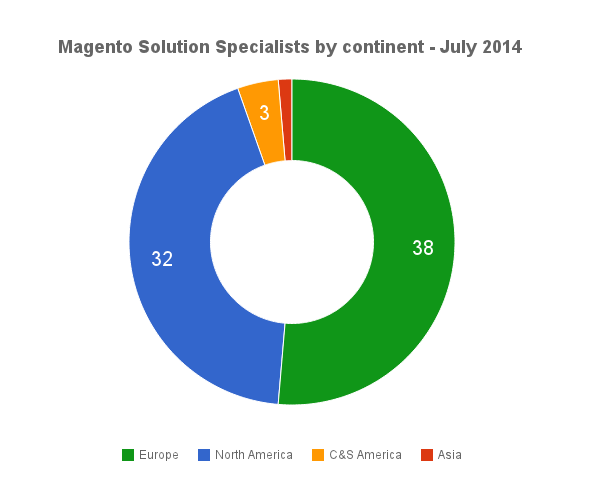 mcss-continent-2014-07