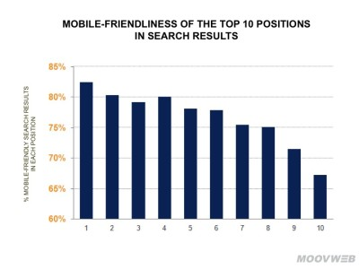 Mobile Friendliness Corelation to Search Engine Rankings on Google