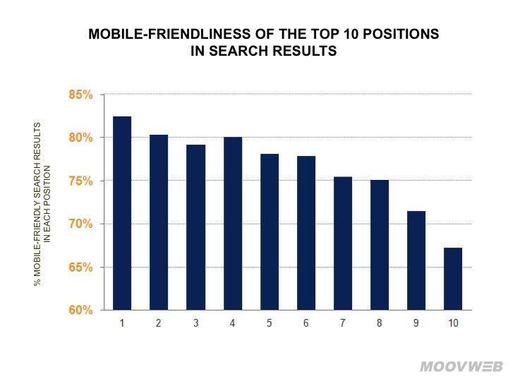 Mobile Friendliness Correlation to Search Engine Rankings on Google