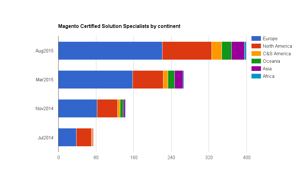 State of Magento Solution Specialist Certification – August 2015