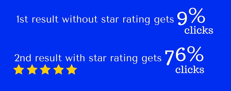 Percentage of clicks star rating snippets get in SERP compared to no schema snippets