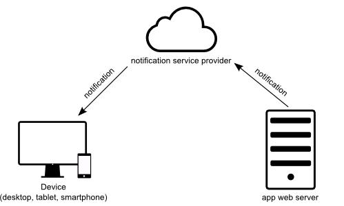 push_notifications_send