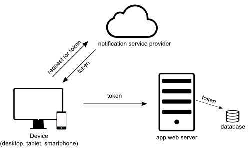 push_notifications_token_gen_and_save