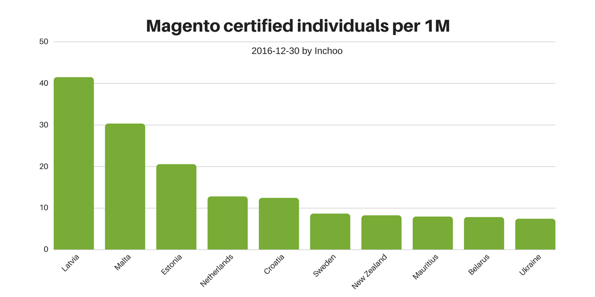 magento-certified-per-1m
