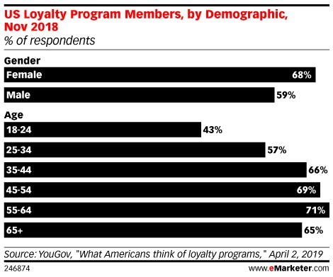 demographics loyalty