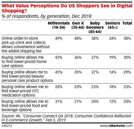 value digital shopping