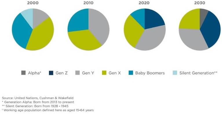working age population 2020-2030