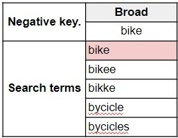 broad negative keyword search terms