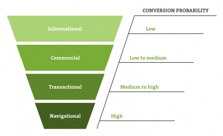 search intent keywords conversion probability funnel