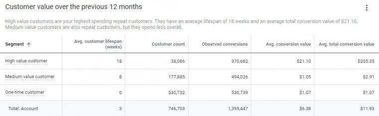 customer value segmentation example 2