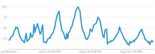 google trends beer near me