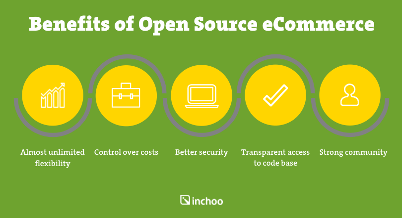 Benefits of Open Source eCommerce platforms