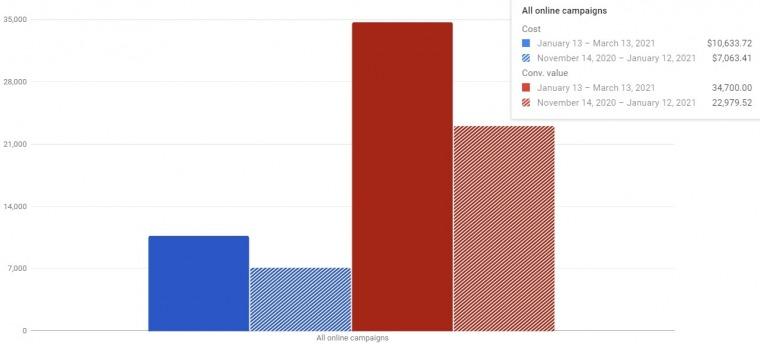 Google shopping optimization: How to increase revenue while maintaining ROAS
