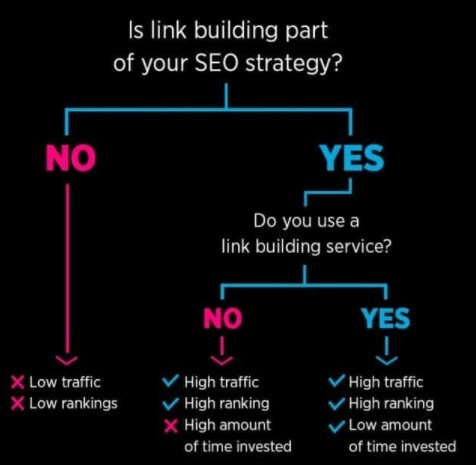 link building in house agency