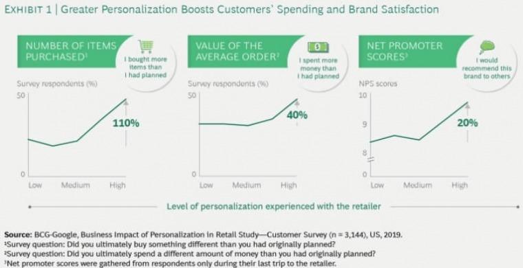 personalization ecommerce