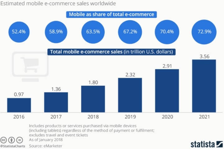 mobile ecommerce sales