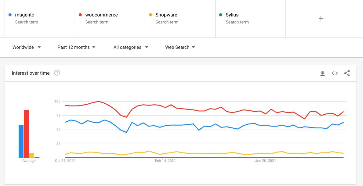 google trends open-source platforms