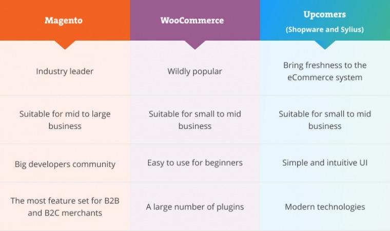 best open-source ecommerce platform
